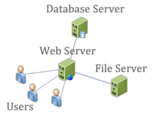سرور مناسب برای شبکه