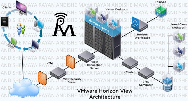 vmware horizon view . Architecture (معماری مجازی سازی دسکتاپ)