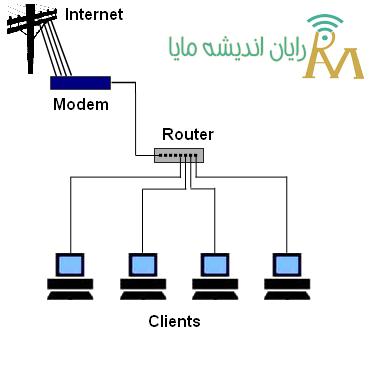 شبکه peer to peer - نصب و راه اندازی شبکه