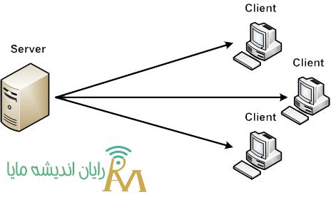 شبکه های Client-Server - نصب و راه اندازی شبکه