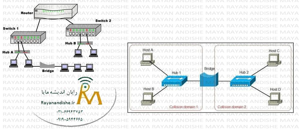 Bridge-In-Network