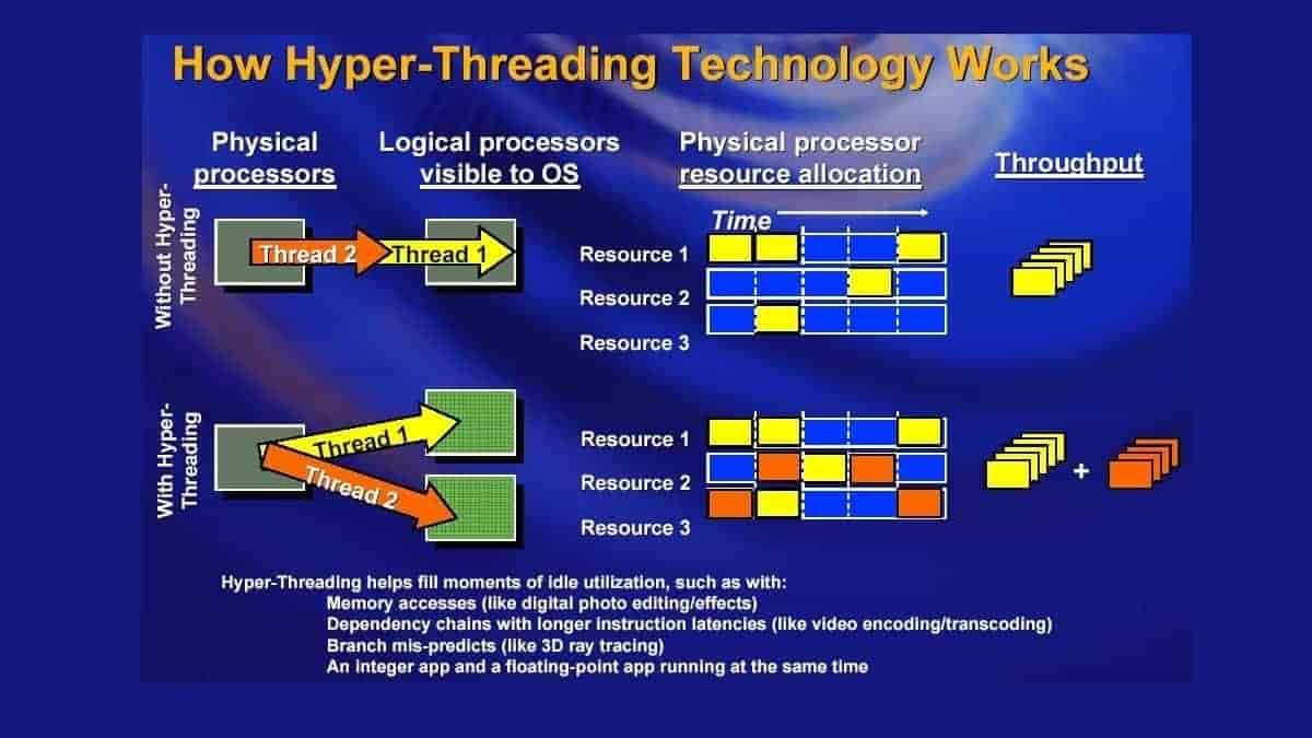 فناوری-hyper-threading