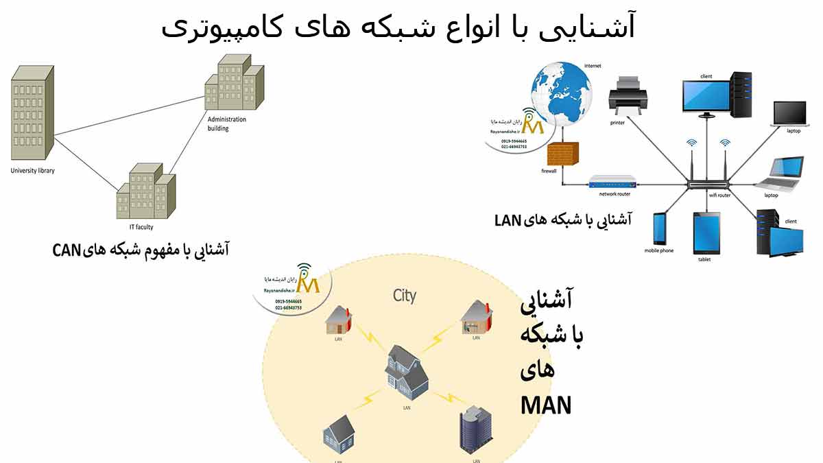 انواع شبکه