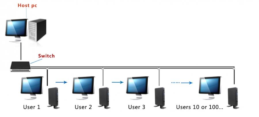 چگونگی اتصال زیرو کلاینت به سرور در شبکه