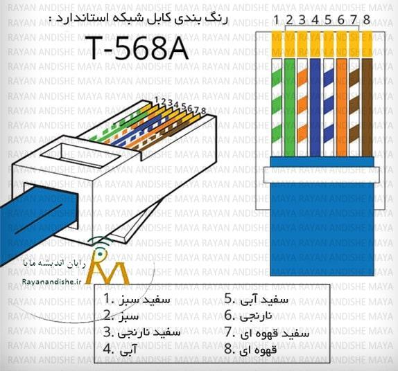 استاندارد-A-در-رنگ-بندی-کابل