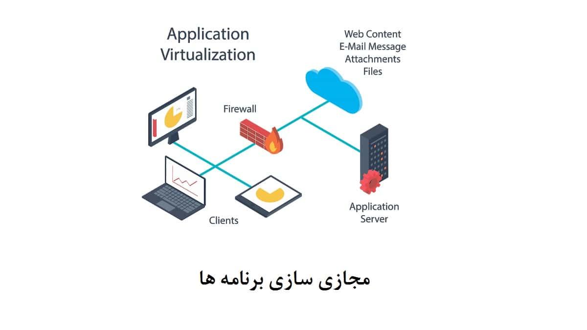 مجازی-سازی-برنامه