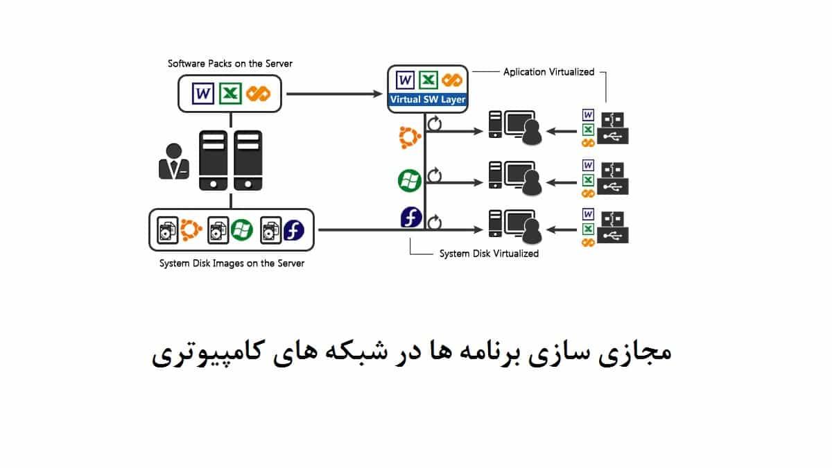 مجازی-سازی-برنامه-ها-در-شبکه-های-کامپیوتری