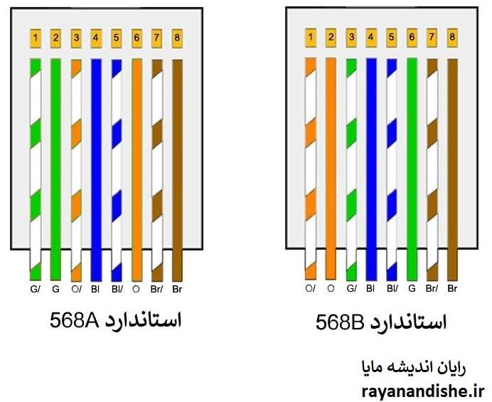 استاندارد کابل شبکه